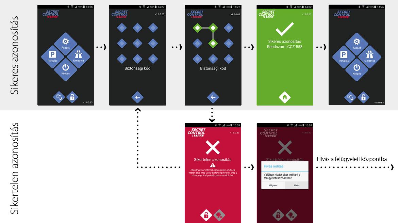 Skyguard_app_folyamatábrák_azonosítás